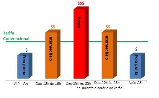 infográfico sobre os horários da tarifa branca